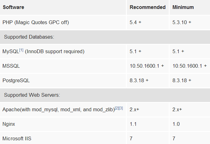 joomla system requirement